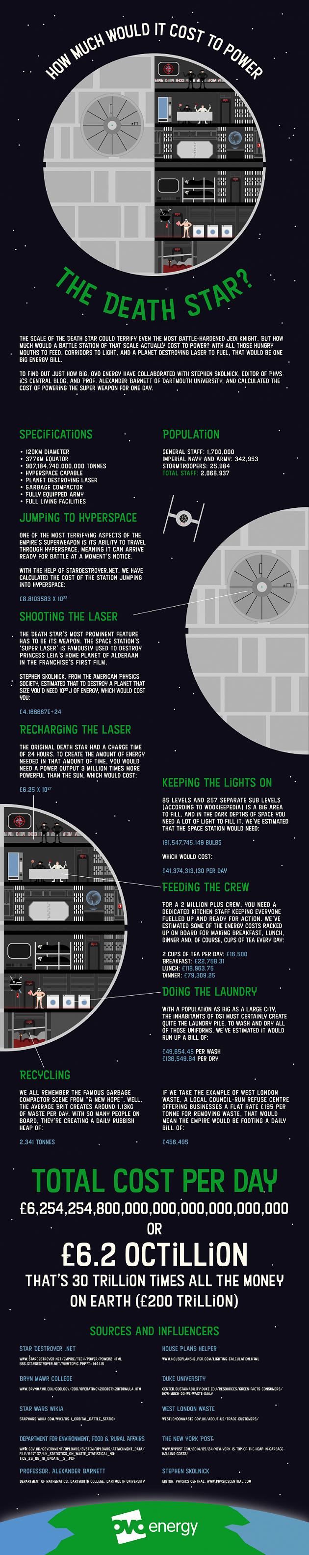 Death Star running costs