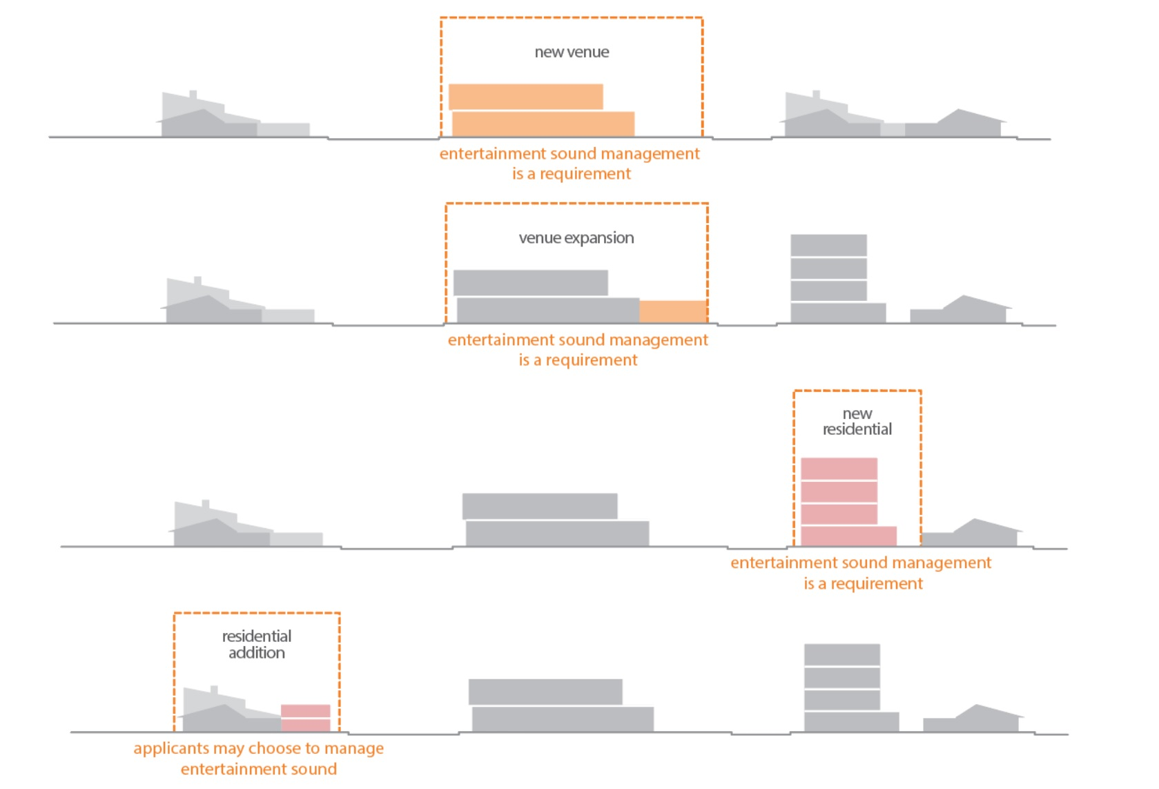 A graph of the entertainment sound management proposal