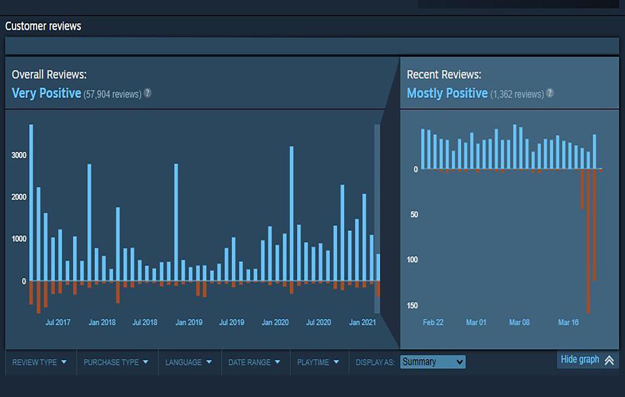 Reviews for Nier: Automata. Image Credit: Valve