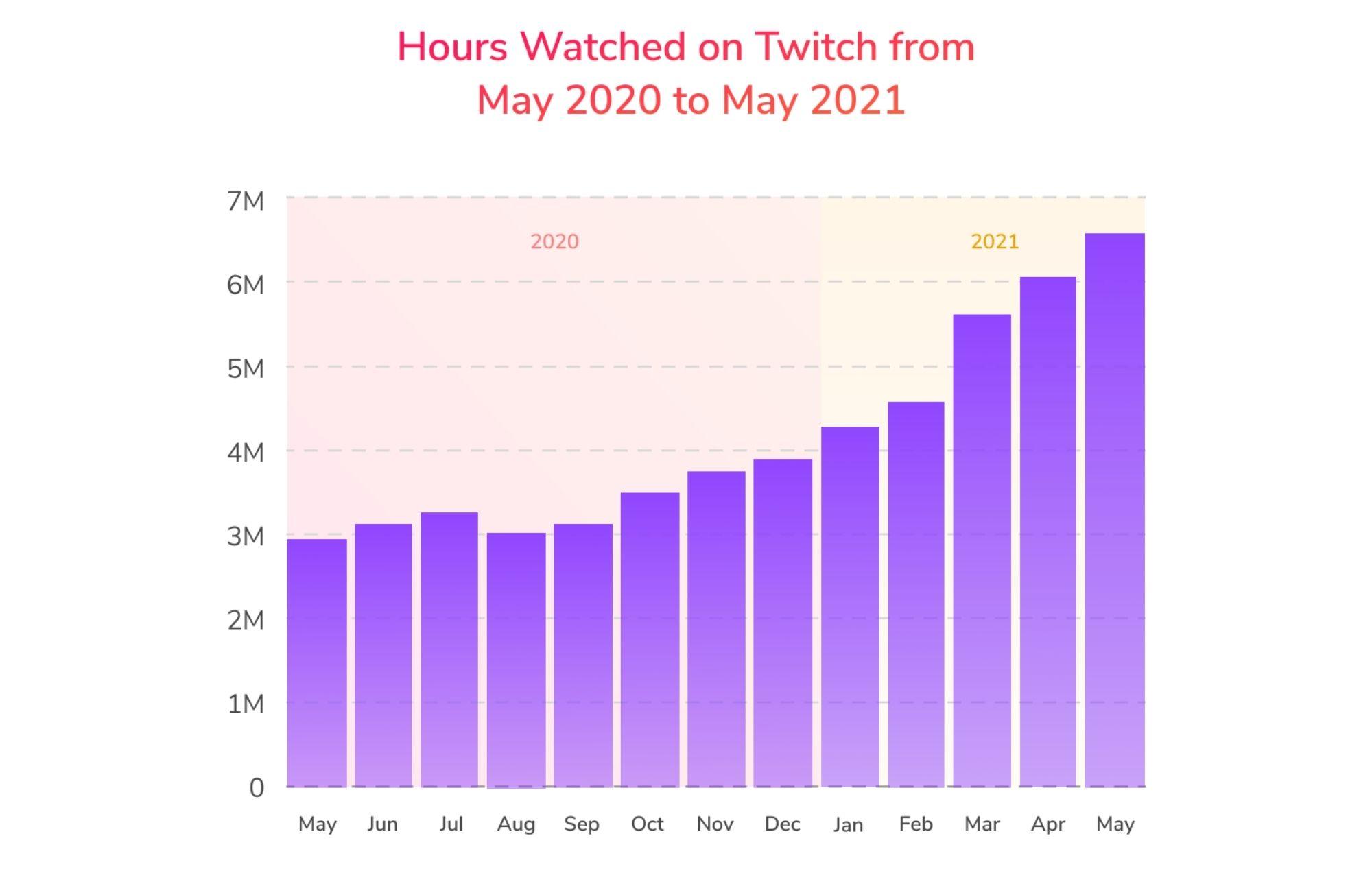Twitch ASMR stats