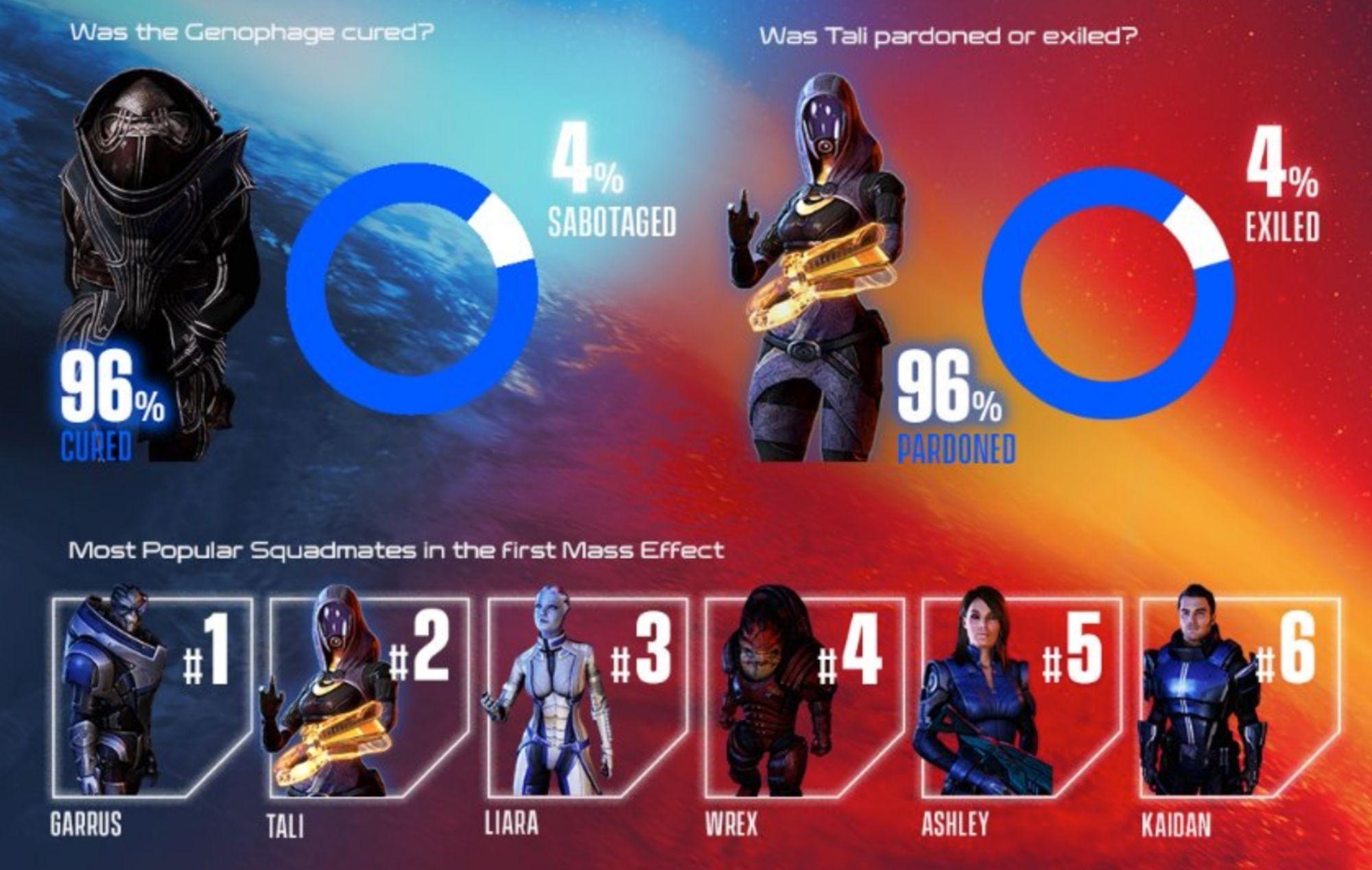 Mass Effect player choice