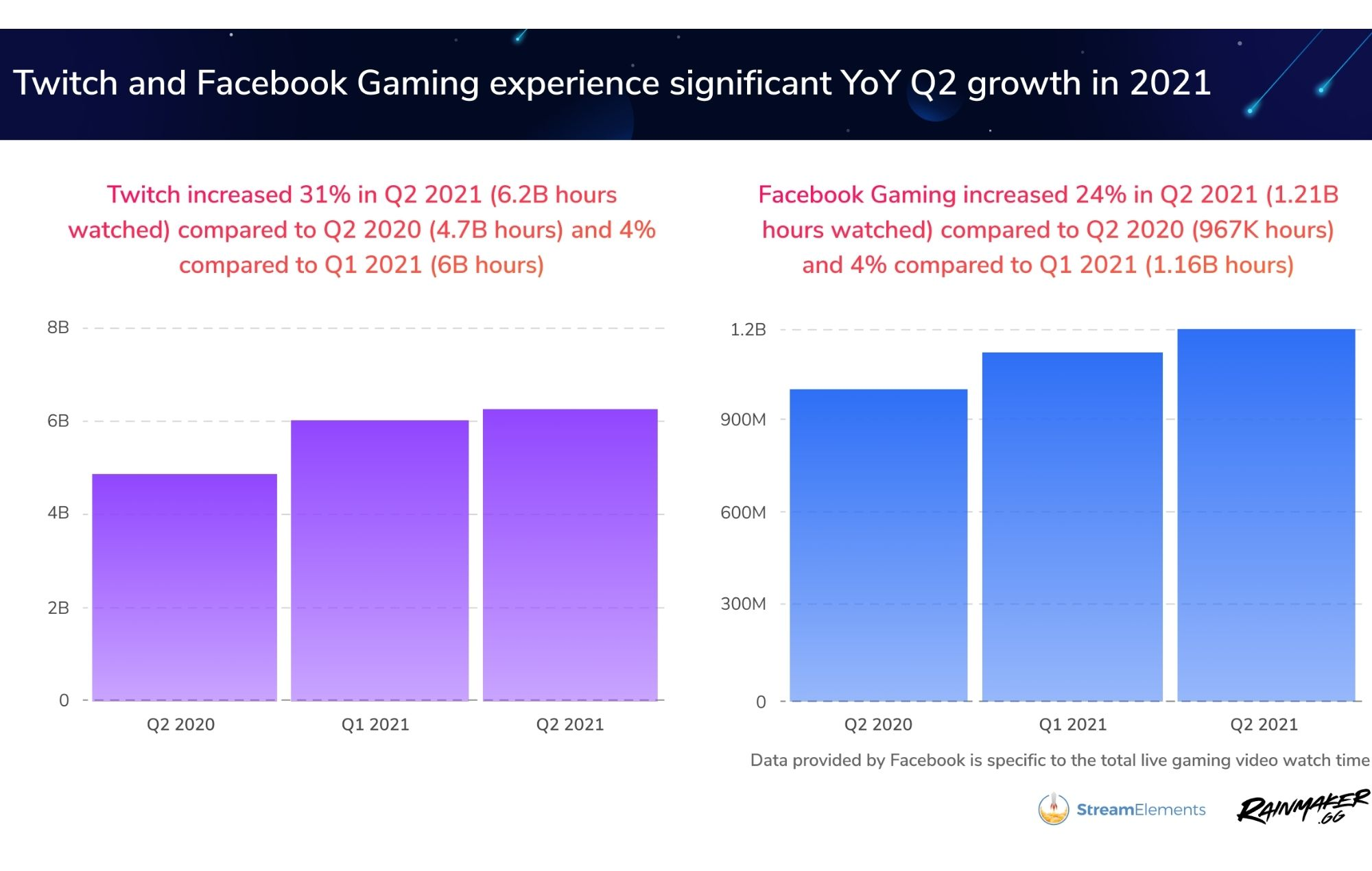 Twitch/Facebook gaming